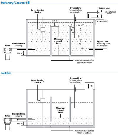 Water Reservoir Design Pdf